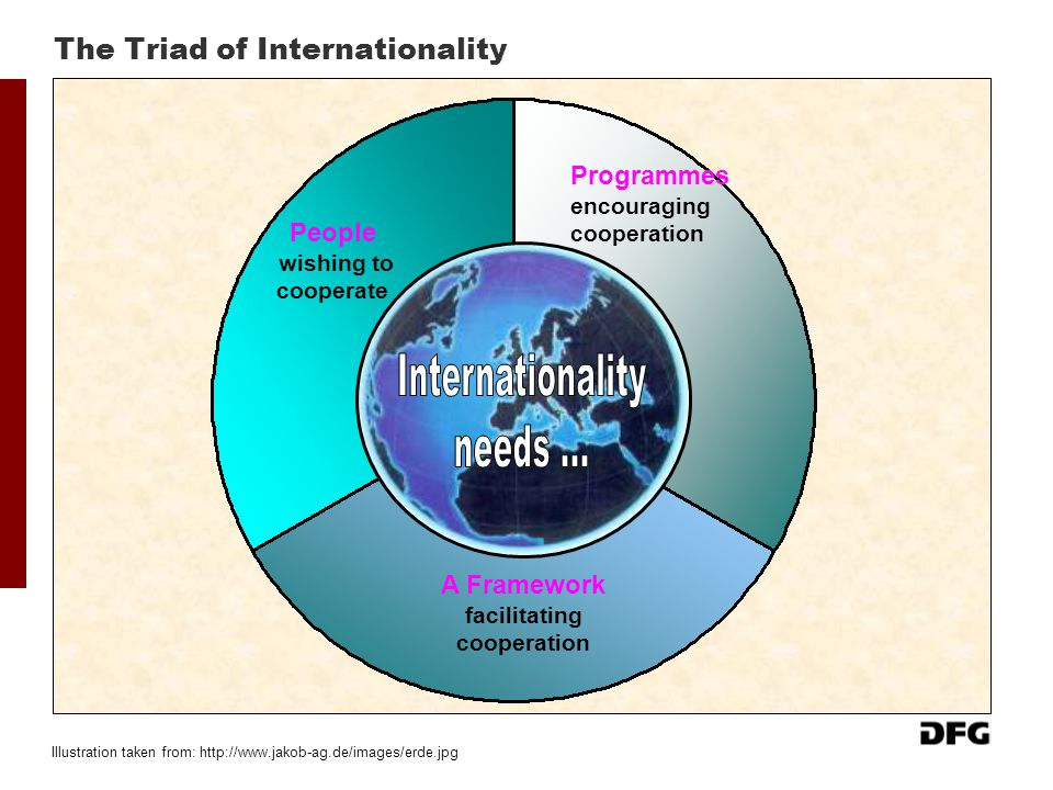 The Triad of Internationality Illustration taken from: http://www.jakob-ag.de/images/erde.jpg People wishing to cooperate A Framework facilitating coo
