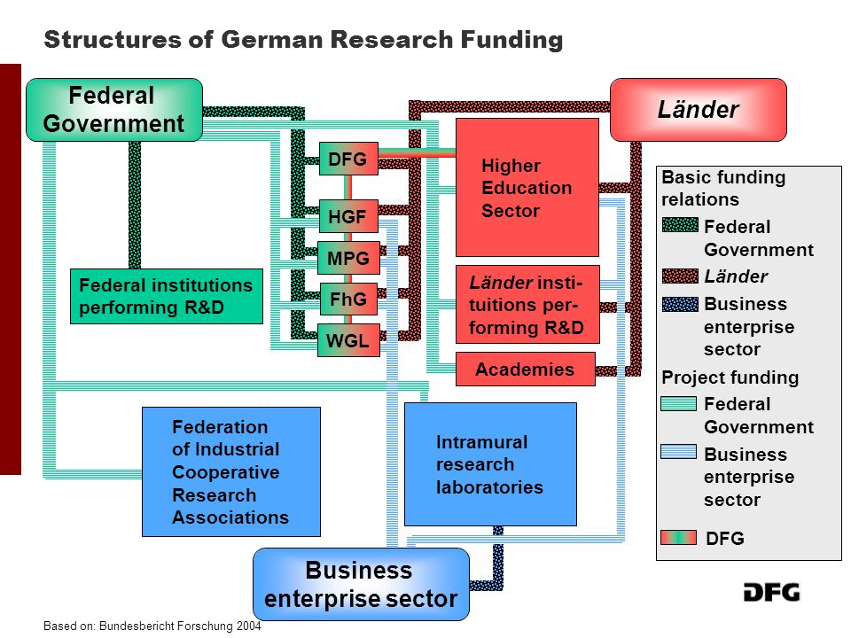Structures of German Research Funding Basic funding relations Federal Government Länder Business enterprise sector Project funding Federal Government