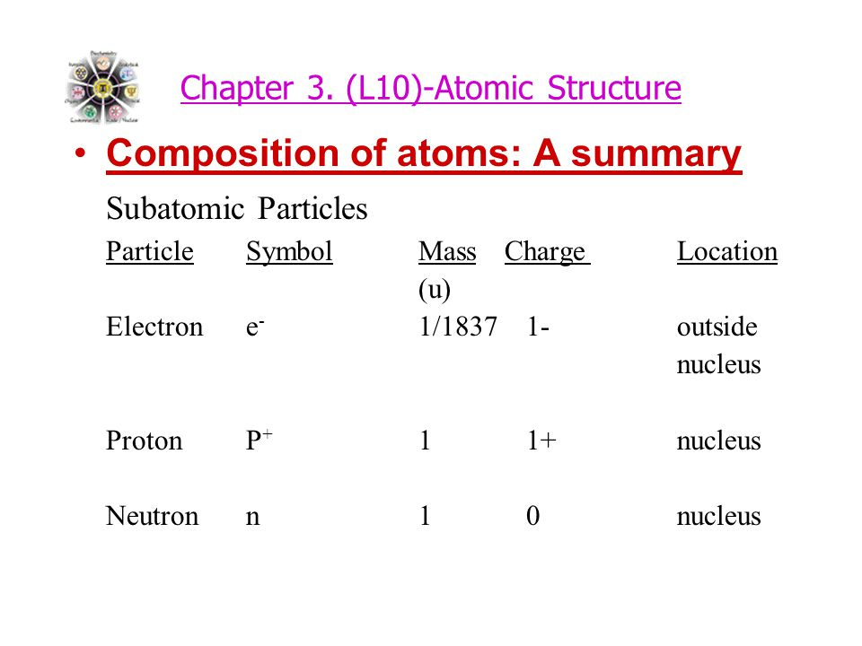 Chapter 3. (L10)-Atomic Structure Composition of atoms: A summary Subatomic Particles ParticleSymbolMassChargeLocation (u) Electrone - 1/1837 1-outsid