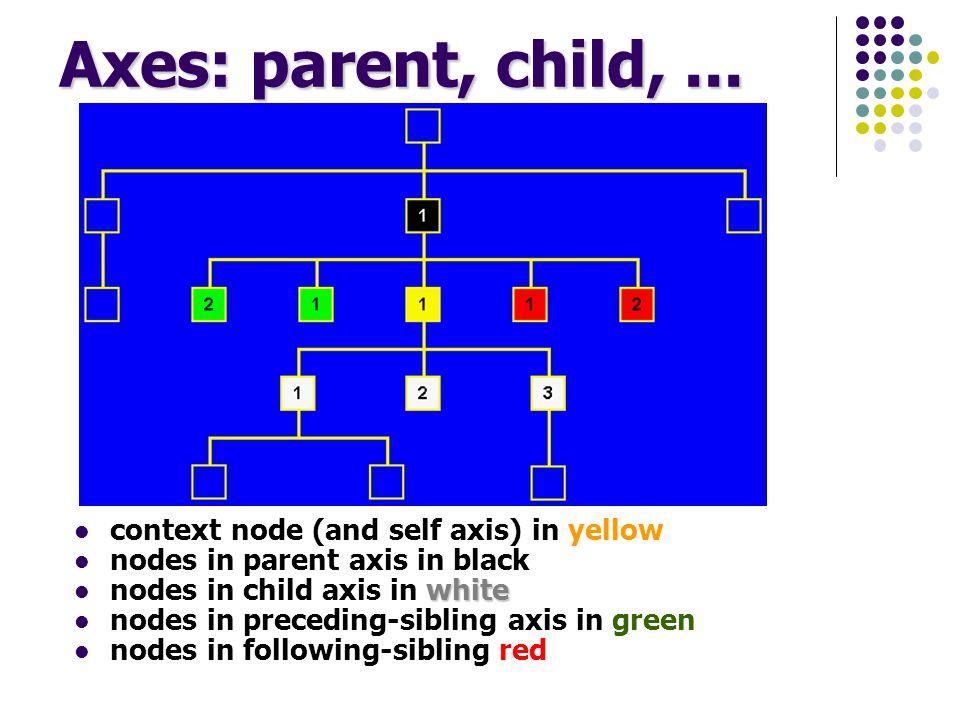 Axes: parent, child,...