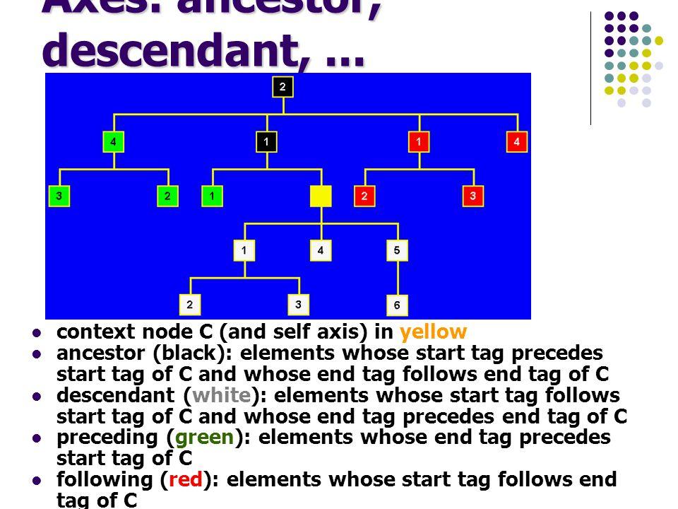 Axes: ancestor, descendant,...