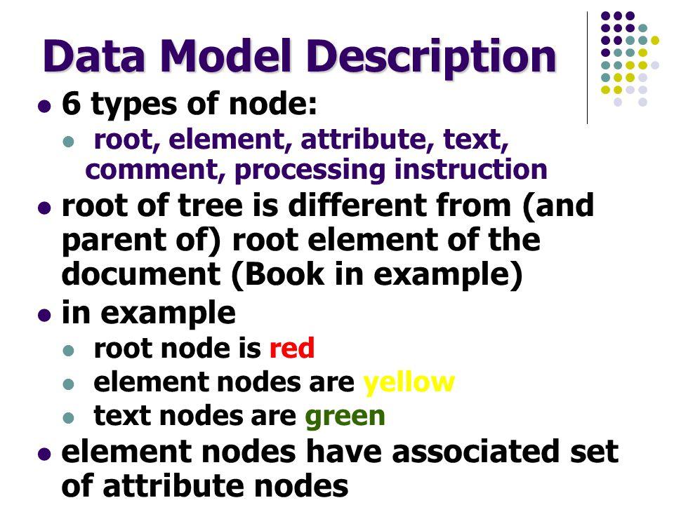 Data Model - example document More complex document <CD publisher= Deutsche Grammophon length= PT1H13M37S > Johannes Brahms Piano Concerto No.