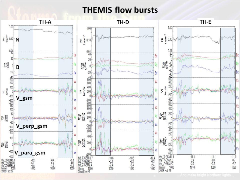 THEMIS flow bursts TH-A N B V_gsm V_perp_gsm V_para_gsm TH-D TH-E