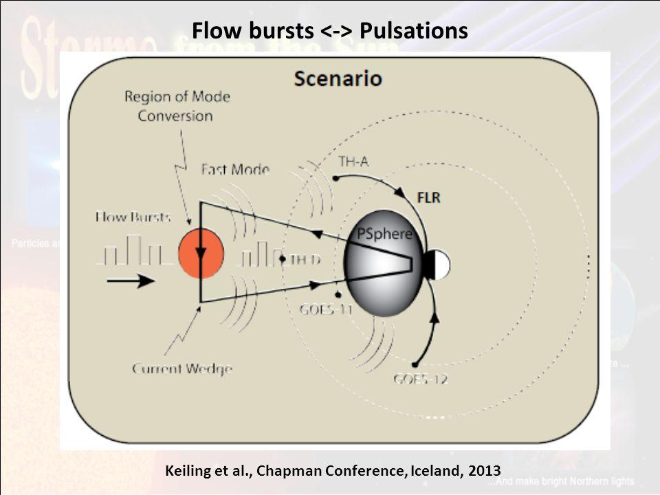 Flow bursts Pulsations Keiling et al., Chapman Conference, Iceland, 2013