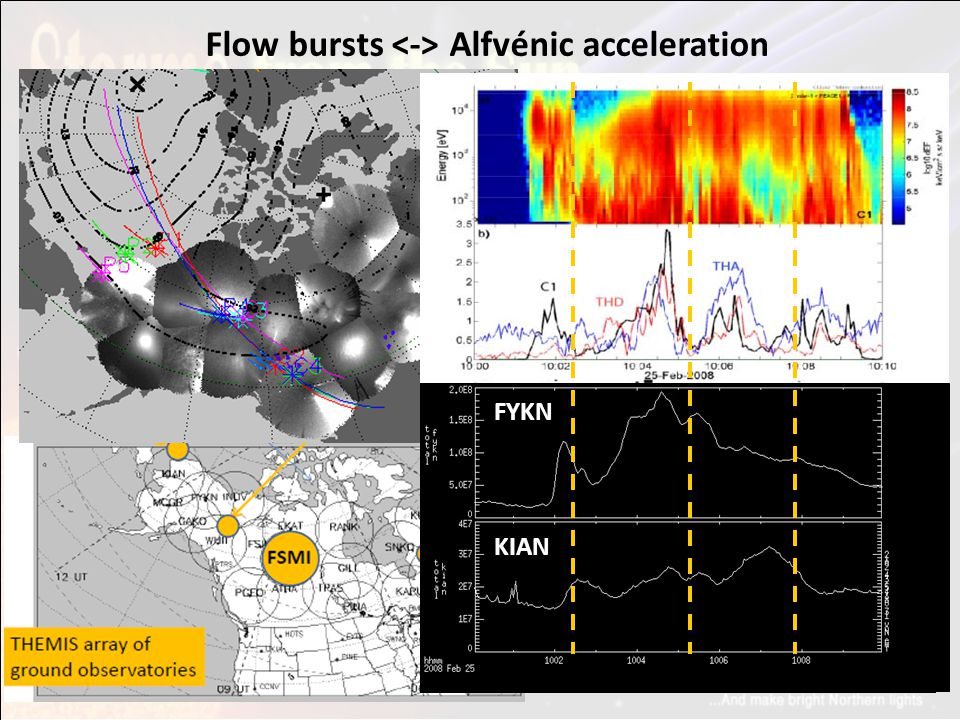 Flow bursts Alfvénic acceleration FYKN KIAN