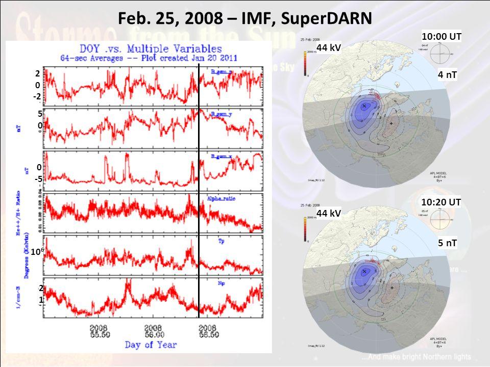 Feb. 25, 2008 – IMF, SuperDARN B_gsm_z B_gsm_y B_gsm_x He++/H+ Tp Np 10 6 2 0 -2 5050 0 -5 2121 10:00 UT 44 kV 4 nT 10:20 UT 44 kV 5 nT
