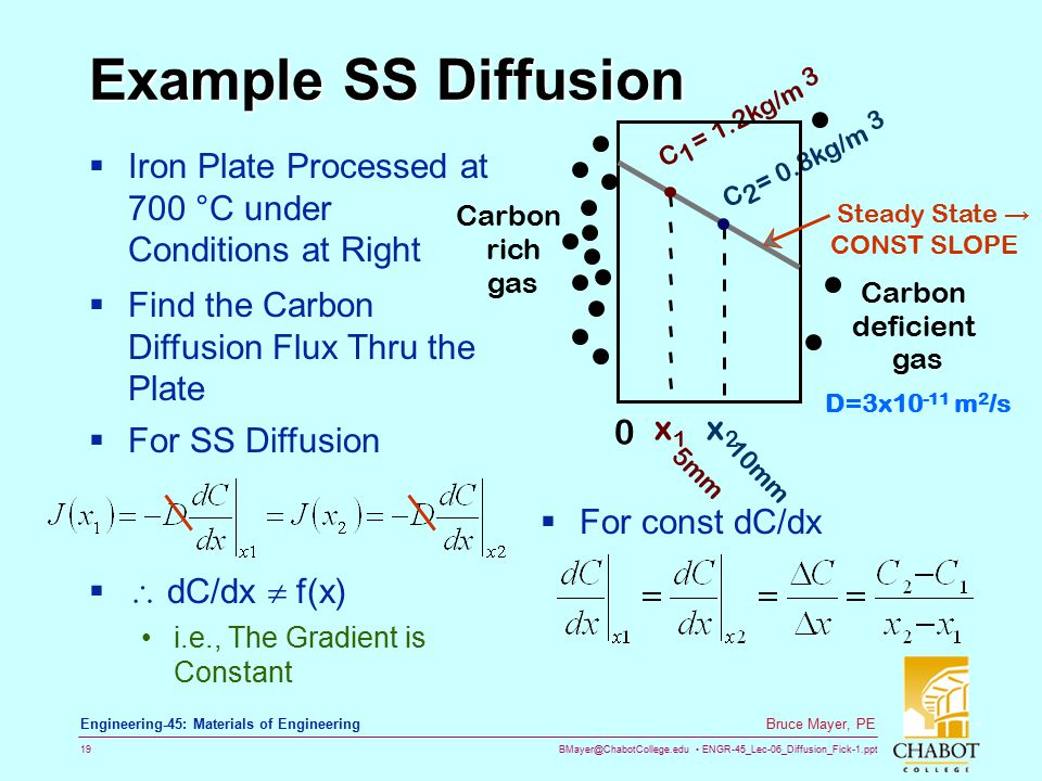 BMayer@ChabotCollege.edu ENGR-45_Lec-06_Diffusion_Fick-1.ppt 19 Bruce Mayer, PE Engineering-45: Materials of Engineering Example SS Diffusion  Iron Plate Processed at 700 °C under Conditions at Right  Find the Carbon Diffusion Flux Thru the Plate  For SS Diffusion   dC/dx  f(x) i.e., The Gradient is Constant  For const dC/dx C 1 = 1.2kg/m 3 C 2 = 0.8kg/m 3 Carbon rich gas 10mm Carbon deficient gas x1x1 x2x2 0 5mm D=3x10 -11 m 2 /s Steady State → CONST SLOPE