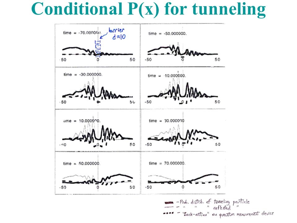 Conditional P(x) for tunneling