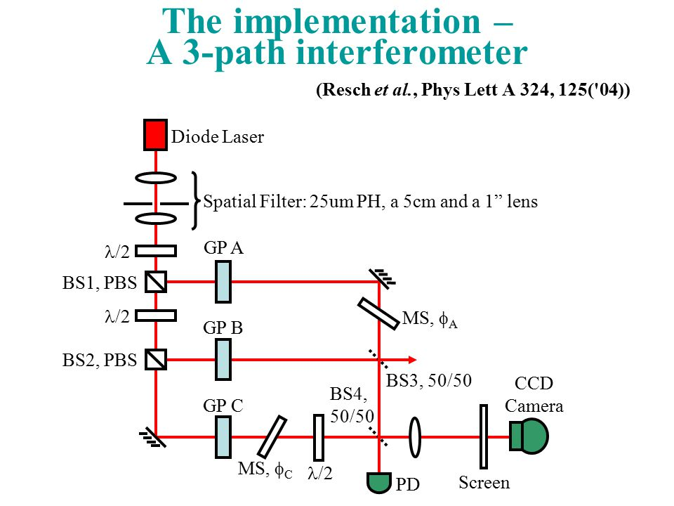 The implementation – A 3-path interferometer (Resch et al., Phys Lett A 324, 125( 04)) Diode Laser CCD Camera MS,  A MS,  C Spatial Filter: 25um PH, a 5cm and a 1 lens BS1, PBS BS2, PBS BS3, 50/50 BS4, 50/50 Screen GP C GP B GP A /2 PD /2
