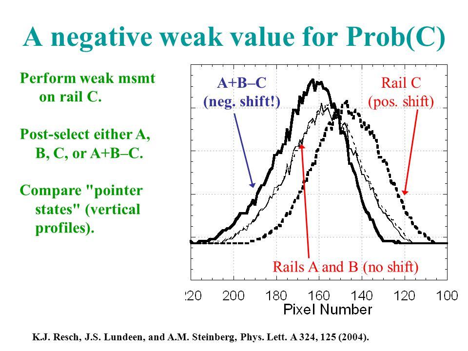 Rails A and B (no shift) Rail C (pos. shift) A+B–C (neg.