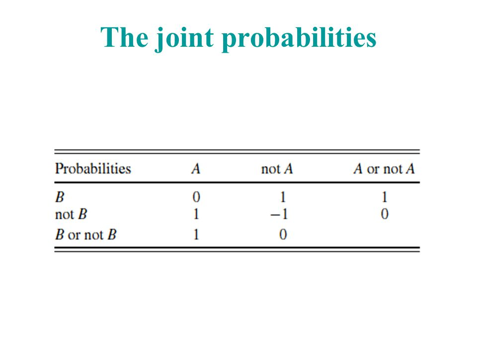 The joint probabilities
