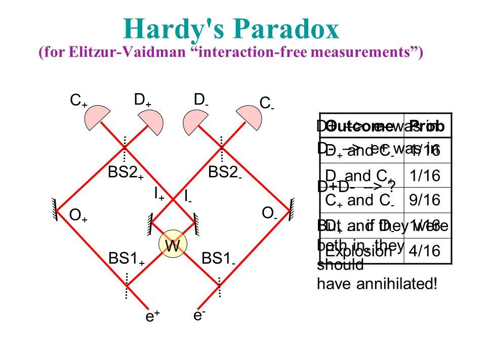 BS1 - e-e- BS2 - O-O- C-C- D-D- I-I- BS1 + BS2 + I+I+ e+e+ O+O+ D+D+ C+C+ W OutcomeProb D + and C - 1/16 D - and C + 1/16 C + and C - 9/16 D + and D - 1/16 Explosion4/16 Hardy s Paradox (for Elitzur-Vaidman interaction-free measurements ) D- –> e+ was in D+D- –> .