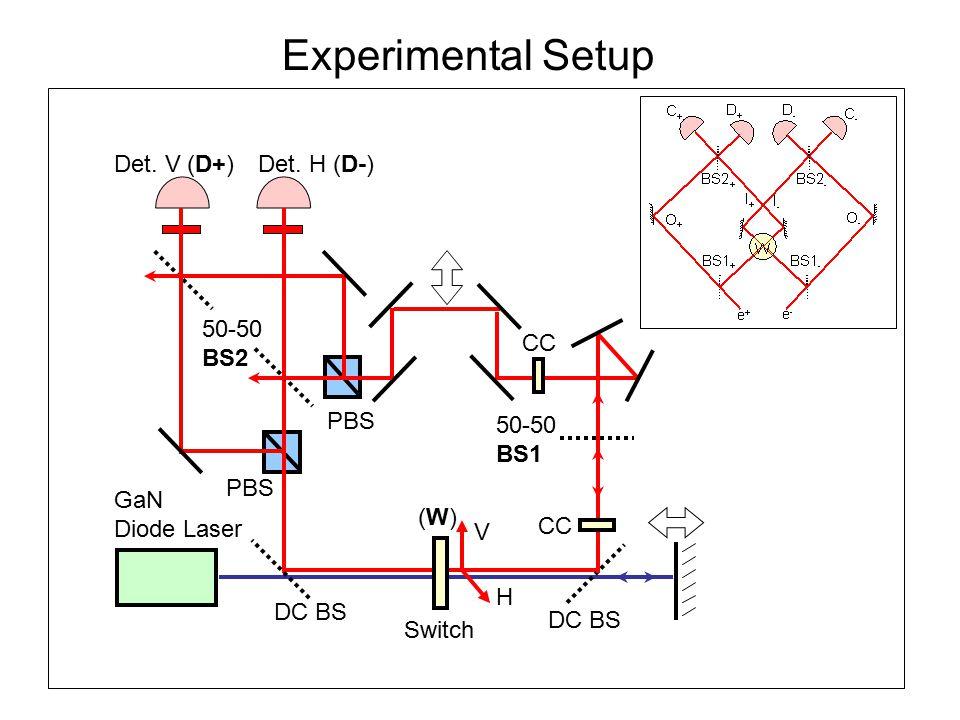 GaN Diode Laser PBS Det. H (D-)Det.