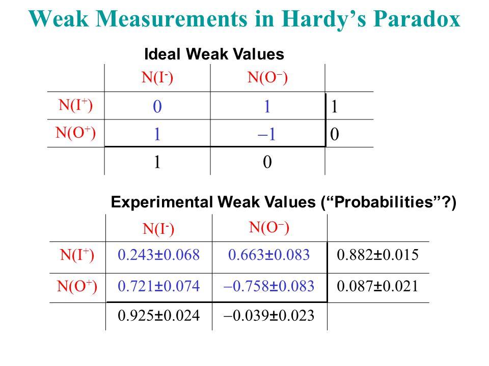 N(I - )N(O  ) N(I + ) 011 N(O + ) 1 11 0 10  0.039±0.023 0.925±0.024 0.087±0.021  0.758±0.083 0.721±0.074N(O + ) 0.882±0.0150.663±0.0830.243±0.068N(I + ) N(O  ) N(I - ) Experimental Weak Values ( Probabilities ?) Ideal Weak Values Weak Measurements in Hardy's Paradox