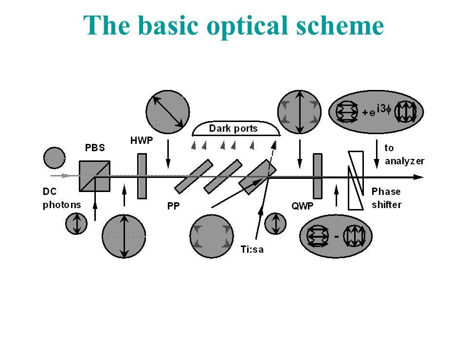 The basic optical scheme