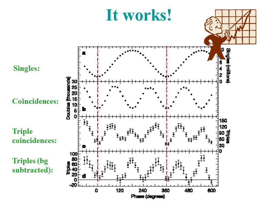 It works! Singles: Coincidences: Triple coincidences: Triples (bg subtracted):
