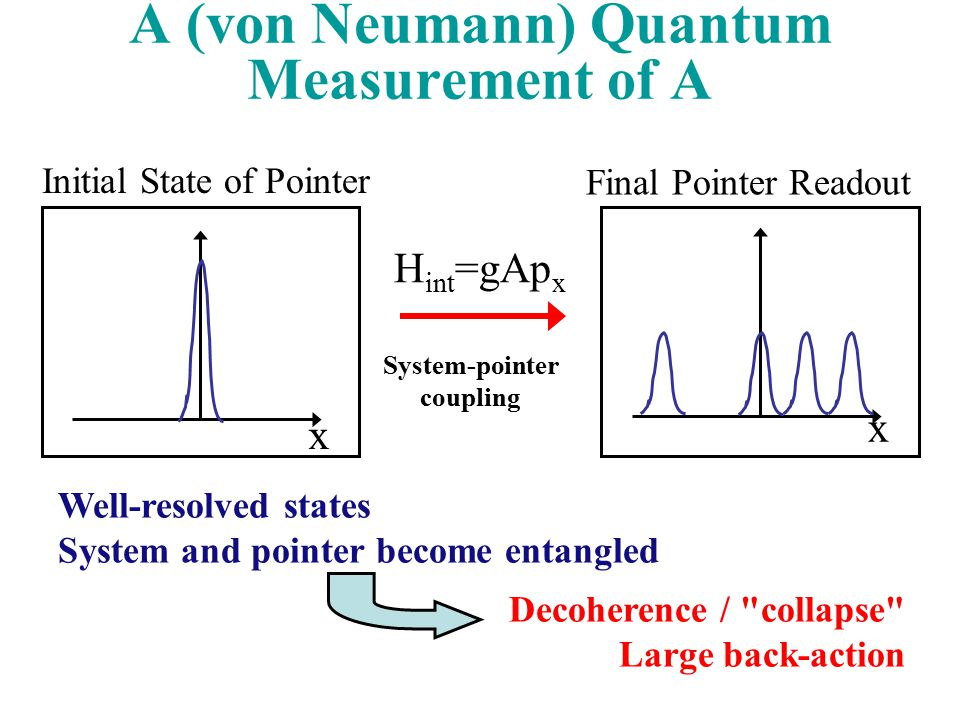 A (von Neumann) Quantum Measurement of A Well-resolved states System and pointer become entangled Decoherence / collapse Large back-action Initial State of Pointer x x H int =gAp x System-pointer coupling Final Pointer Readout