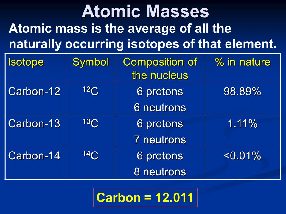 Atomic Masses IsotopeSymbol Composition of the nucleus % in nature Carbon-12 12 C 6 protons 6 neutrons 98.89% Carbon-13 13 C 6 protons 7 neutrons 1.11