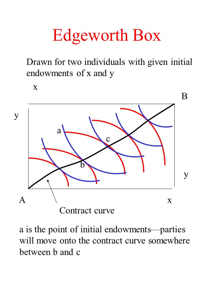 Edgeworth Box A B x y x y Contract curve a b c a is the point of initial endowments—parties will move onto the contract curve somewhere between b and
