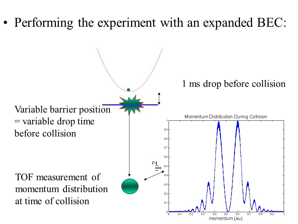Performing the experiment with an expanded BEC: TOF measurement of momentum distribution at time of collision Variable barrier position = variable drop time before collision 1 ms drop before collision