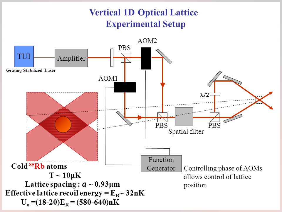 Vertical 1D Optical Lattice Experimental Setup Cold 85 Rb atoms T ~ 10μK Lattice spacing : a ~ 0.93μm Effective lattice recoil energy = E R ~ 32nK U o =(18-20)E R = (580-640)nK Controlling phase of AOMs allows control of lattice position Function Generator AOM1 TUI PBS AOM2 Amplifier PBS Spatial filter  Grating Stabilized Laser