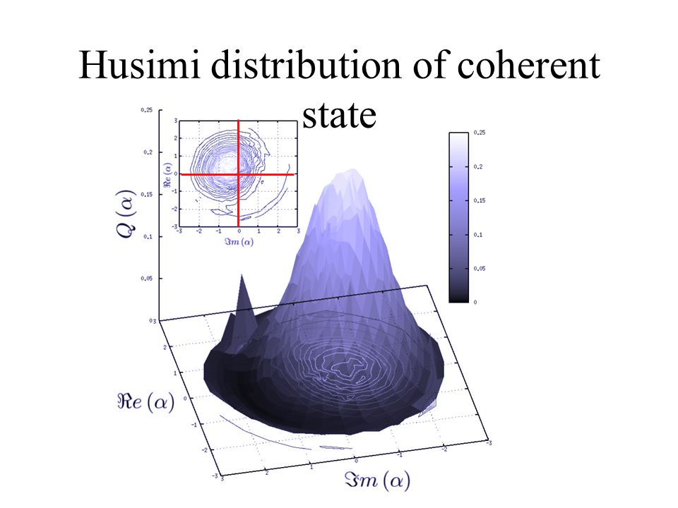 Husimi distribution of coherent state