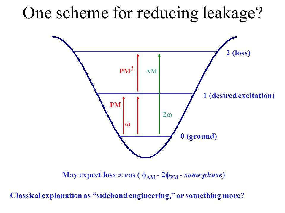 0 (ground) 1 (desired excitation) 2 (loss) PM 2 AM 22 PM  May expect loss  cos (  AM - 2  PM - some phase) One scheme for reducing leakage.