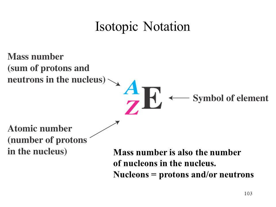 103 Isotopic Notation Mass number is also the number of nucleons in the nucleus. Nucleons = protons and/or neutrons