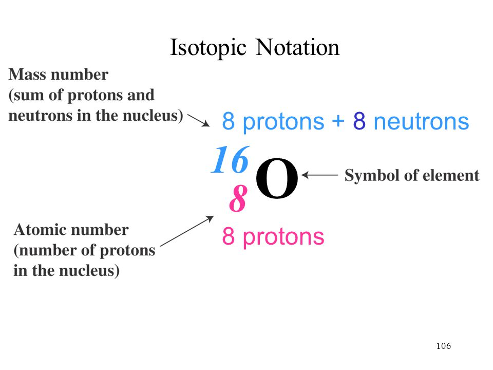 106 Isotopic Notation 8 8 protons 16 8 protons + 8 neutrons O