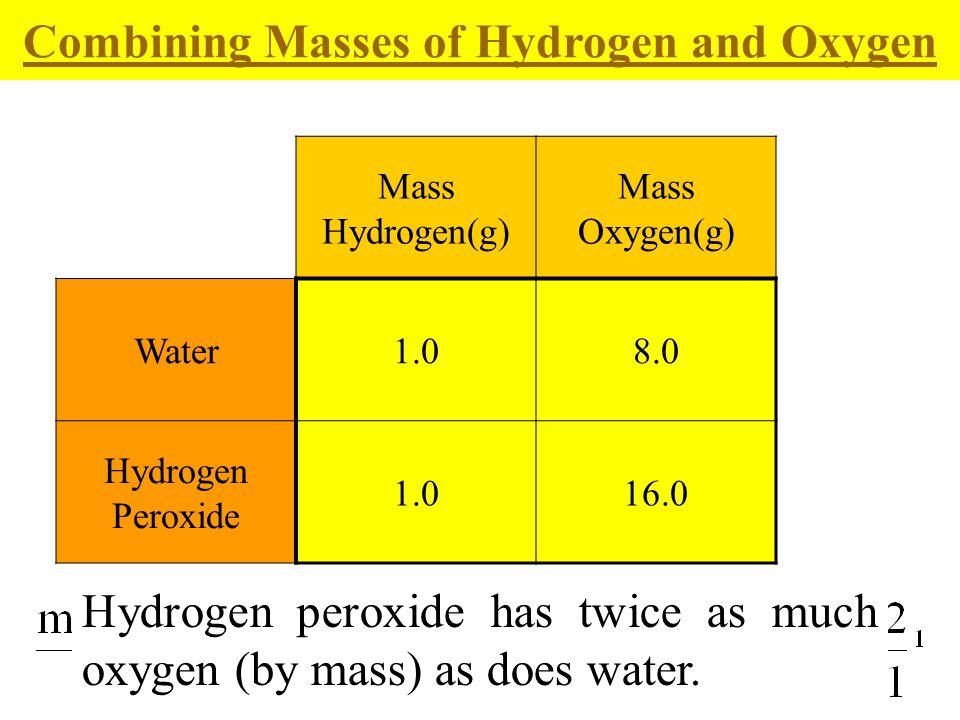 26 Mass Hydrogen(g) Mass Oxygen(g) Water1.08.0 Hydrogen Peroxide 1.016.0 Combining Masses of Hydrogen and Oxygen Hydrogen peroxide has twice as much o