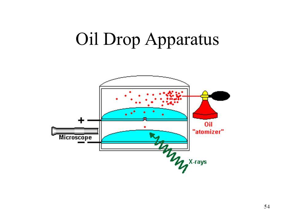 54 Oil Drop Apparatus