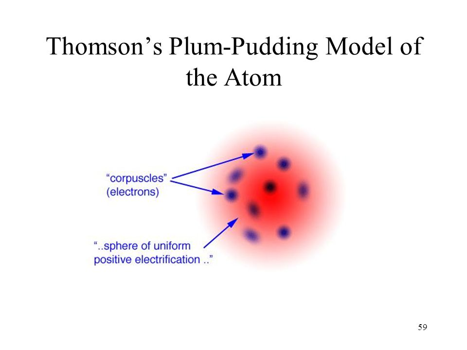 59 Thomson's Plum-Pudding Model of the Atom