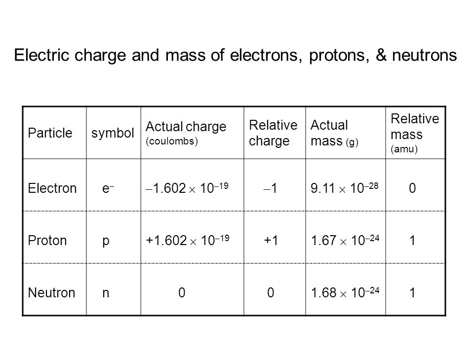 Particlesymbol Actual charge (coulombs) Relative charge Actual mass (g) Relative mass (amu) Electron e – – 1.602  10 – 19 – 1 9.11  10 – 28 0 Proton