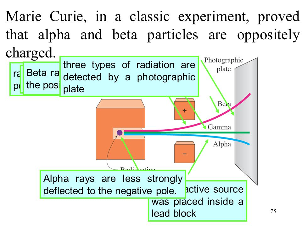 75 Marie Curie, in a classic experiment, proved that alpha and beta particles are oppositely charged. radiation passes between the poles of an electro