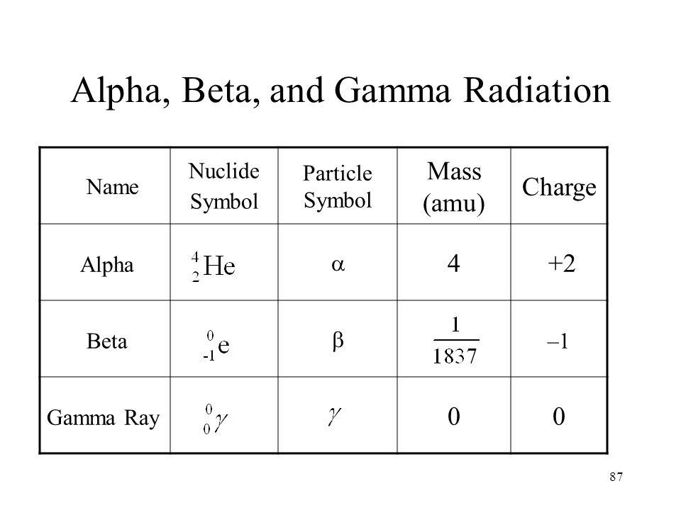 87 Alpha, Beta, and Gamma Radiation Name Nuclide Symbol Particle Symbol Mass (amu) Charge Alpha  4 +2 Beta  –1 Gamma Ray 00