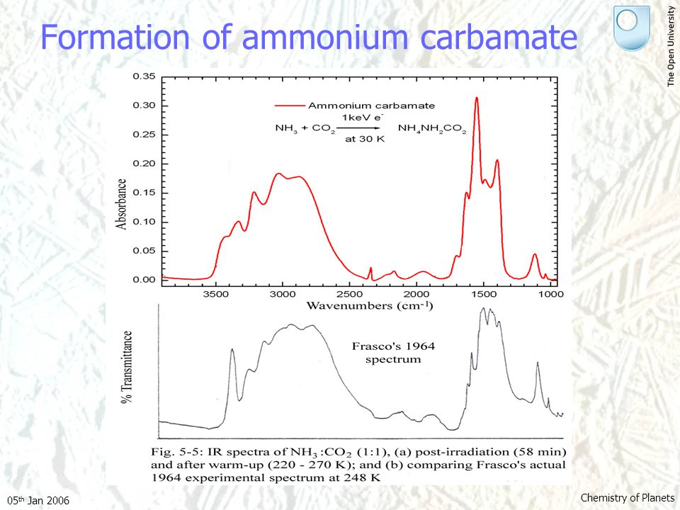 05 th Jan 2006 Chemistry of Planets Formation of ammonium carbamate