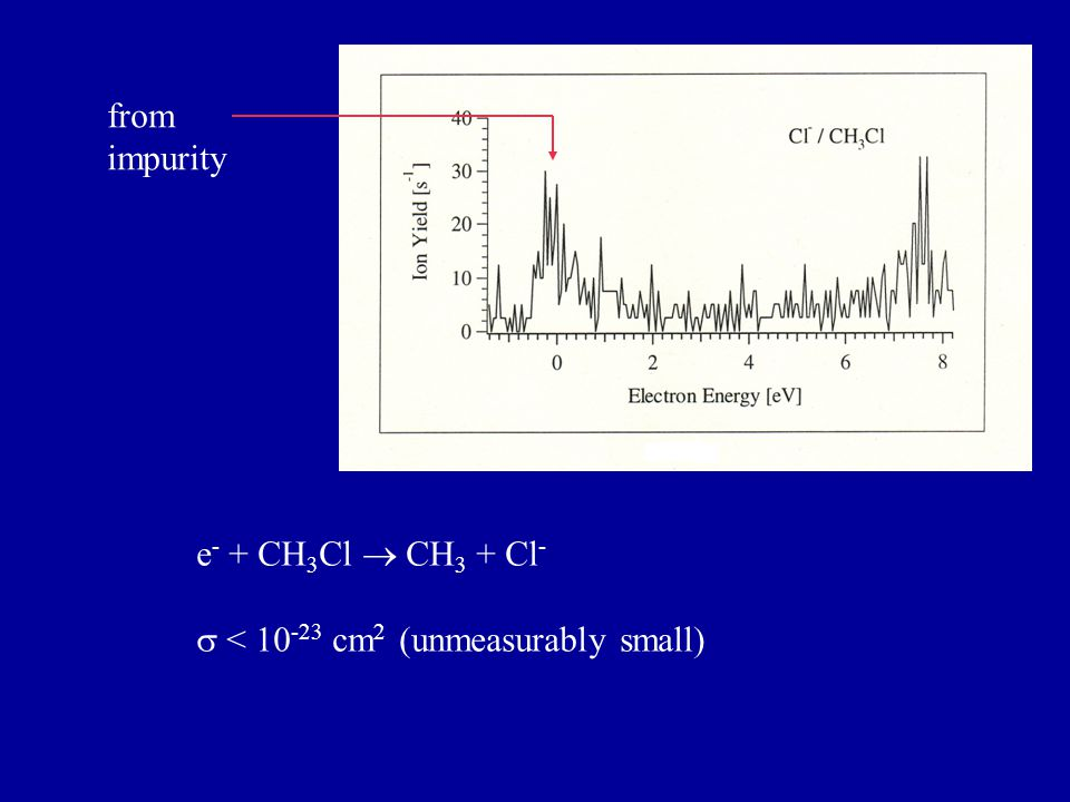 e - + CH 3 Cl  CH 3 + Cl -  < 10 -23 cm 2 (unmeasurably small) from impurity