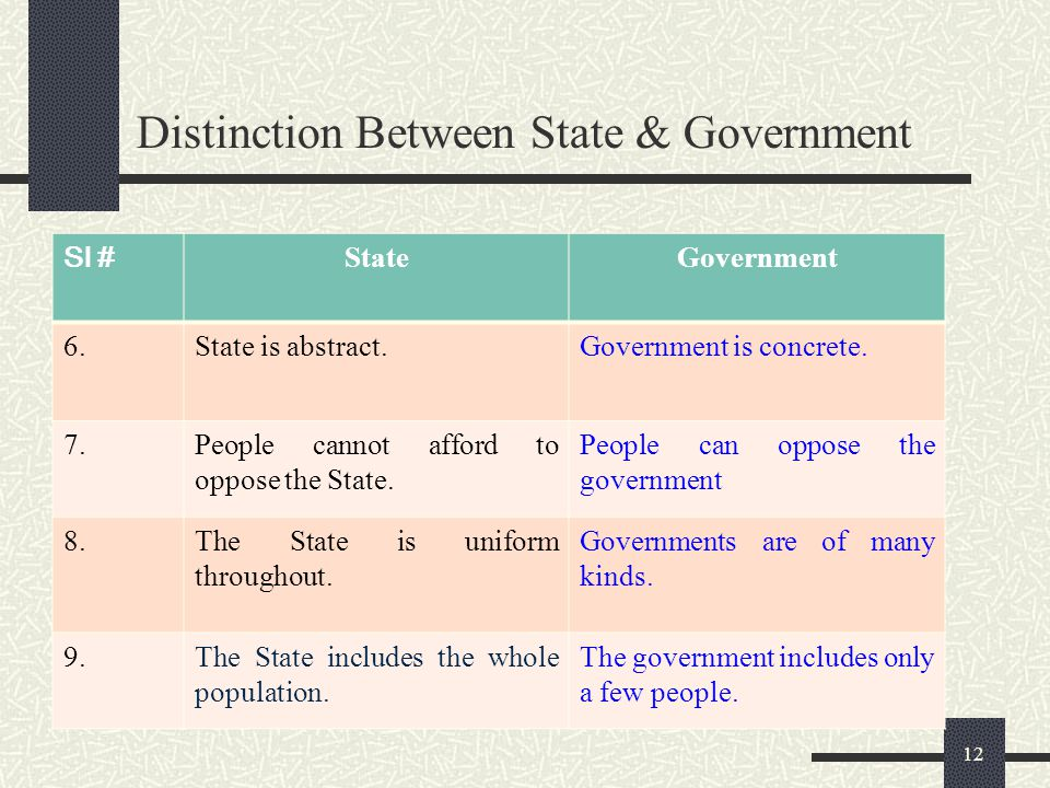11 Distinction Between State & Government Sl # StateGovernment 1.A State has a constitution, a code of law, a way of setting up its government, body o