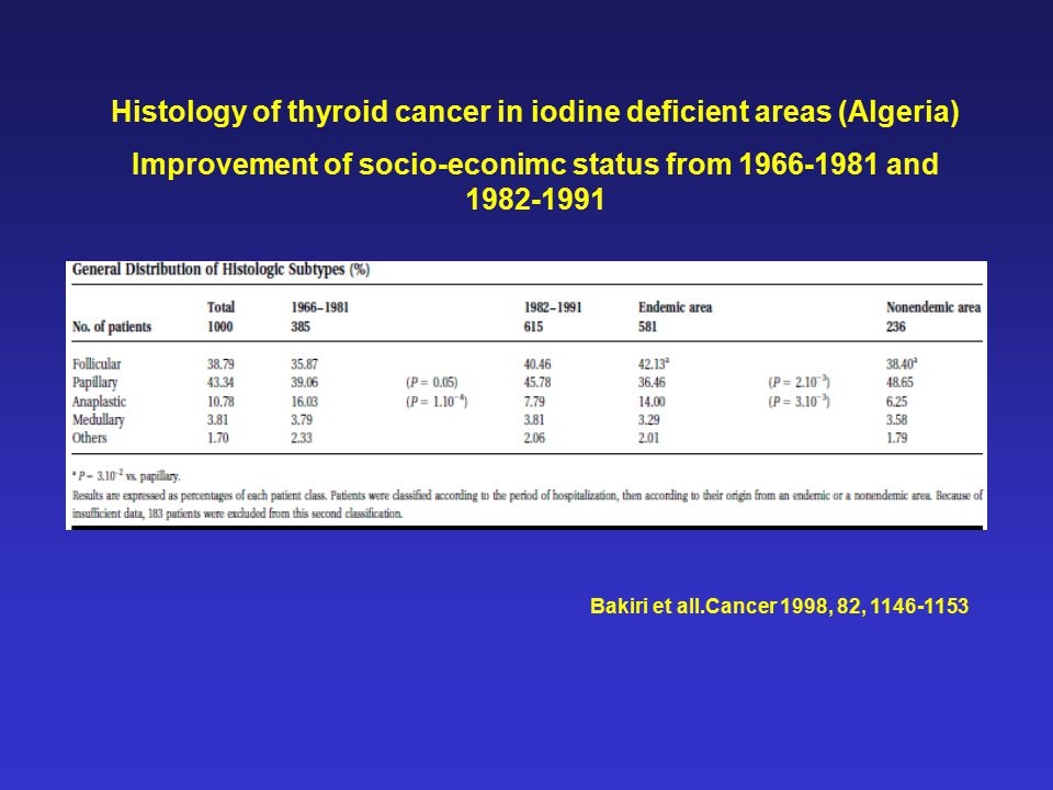 Bakiri et all.Cancer 1998, 82, 1146-1153 Histology of thyroid cancer in iodine deficient areas (Algeria) Improvement of socio-econimc status from 1966-1981 and 1982-1991