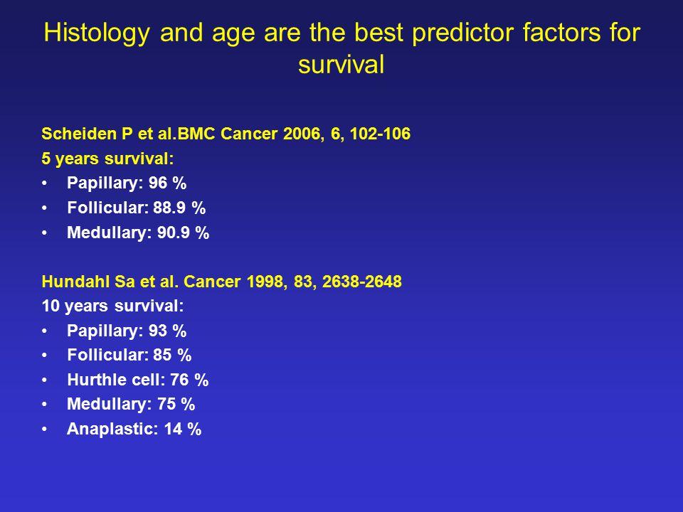 Histology and age are the best predictor factors for survival Scheiden P et al.BMC Cancer 2006, 6, 102-106 5 years survival: Papillary: 96 % Follicular: 88.9 % Medullary: 90.9 % Hundahl Sa et al.