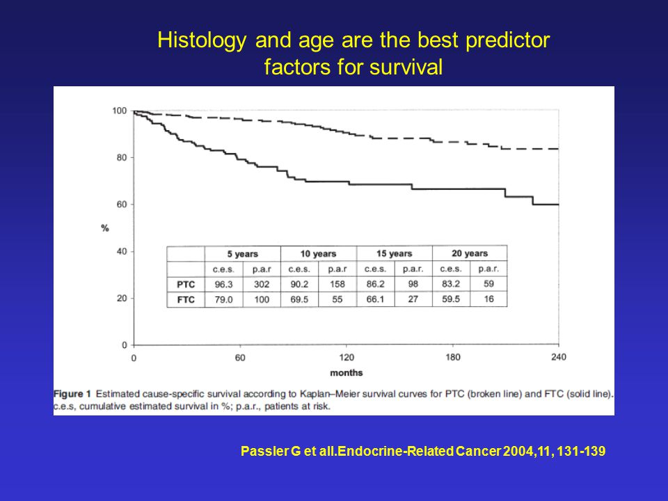 Passler G et all.Endocrine-Related Cancer 2004,11, 131-139 Histology and age are the best predictor factors for survival