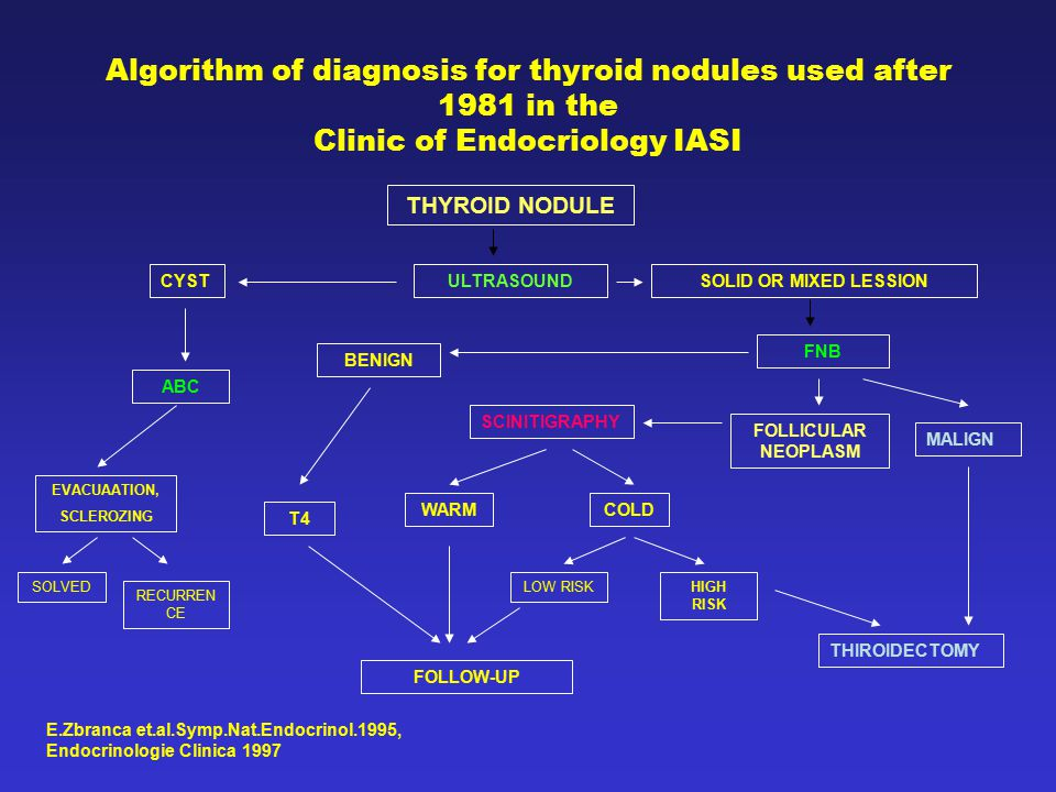 Algorithm of diagnosis for thyroid nodules used after 1981 in the Clinic of Endocriology IASI THYROID NODULE ULTRASOUNDCYSTSOLID OR MIXED LESSION FNB MALIGN FOLLICULAR NEOPLASM SCINITIGRAPHY COLDWARM LOW RISKHIGH RISK THIROIDECTOMY FOLLOW-UP ABC BENIGN T4 EVACUAATION, SCLEROZING RECURREN CE SOLVED E.Zbranca et.al.Symp.Nat.Endocrinol.1995, Endocrinologie Clinica 1997
