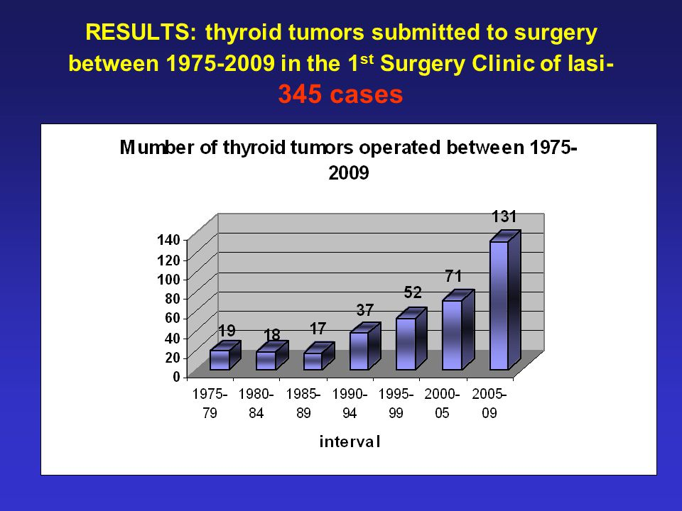 RESULTS: thyroid tumors submitted to surgery between 1975-2009 in the 1 st Surgery Clinic of Iasi- 345 cases