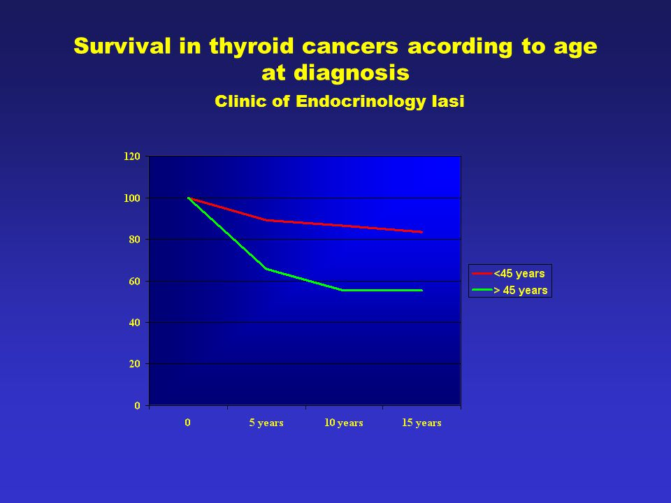 Survival in thyroid cancers acording to age at diagnosis Clinic of Endocrinology Iasi