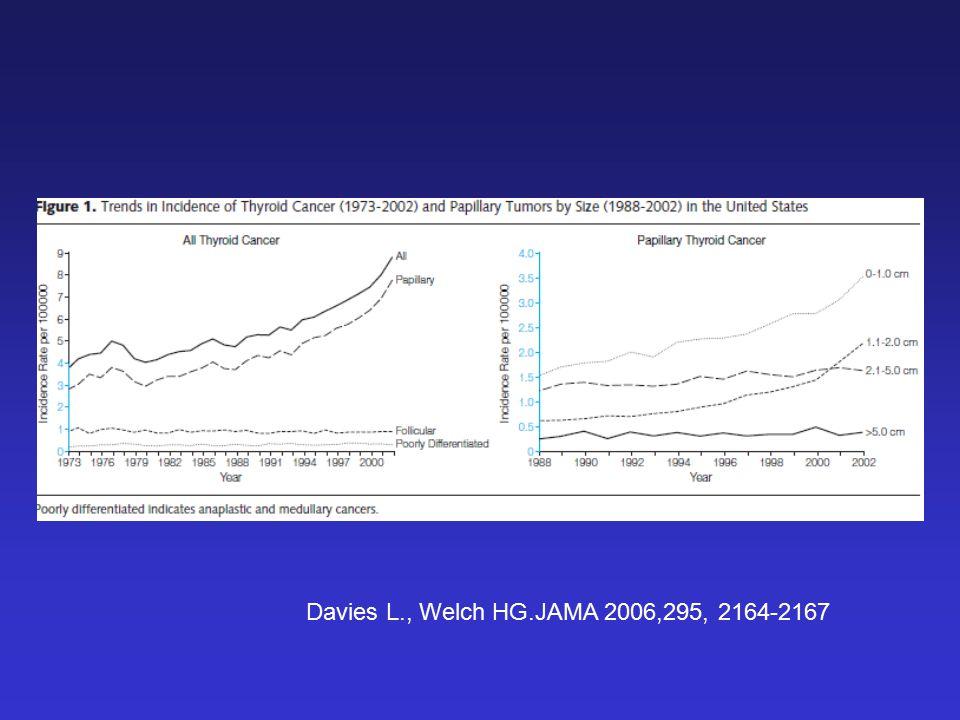 Davies L., Welch HG.JAMA 2006,295, 2164-2167
