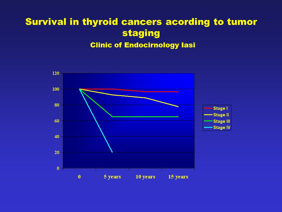 Survival in thyroid cancers acording to tumor staging Clinic of Endocirnology Iasi