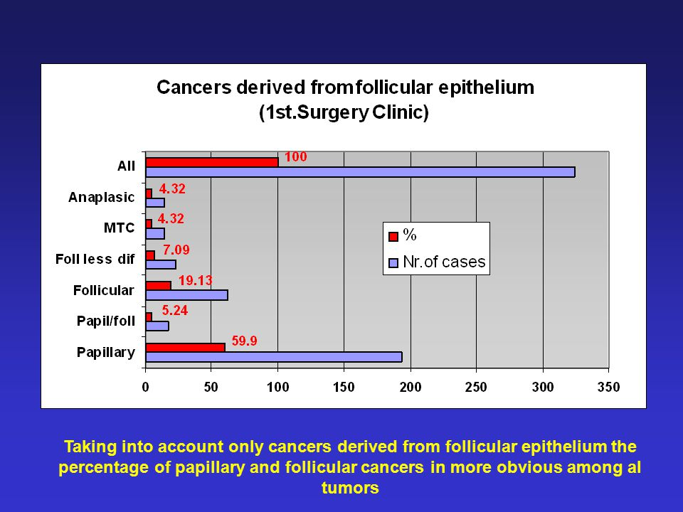 Taking into account only cancers derived from follicular epithelium the percentage of papillary and follicular cancers in more obvious among al tumors