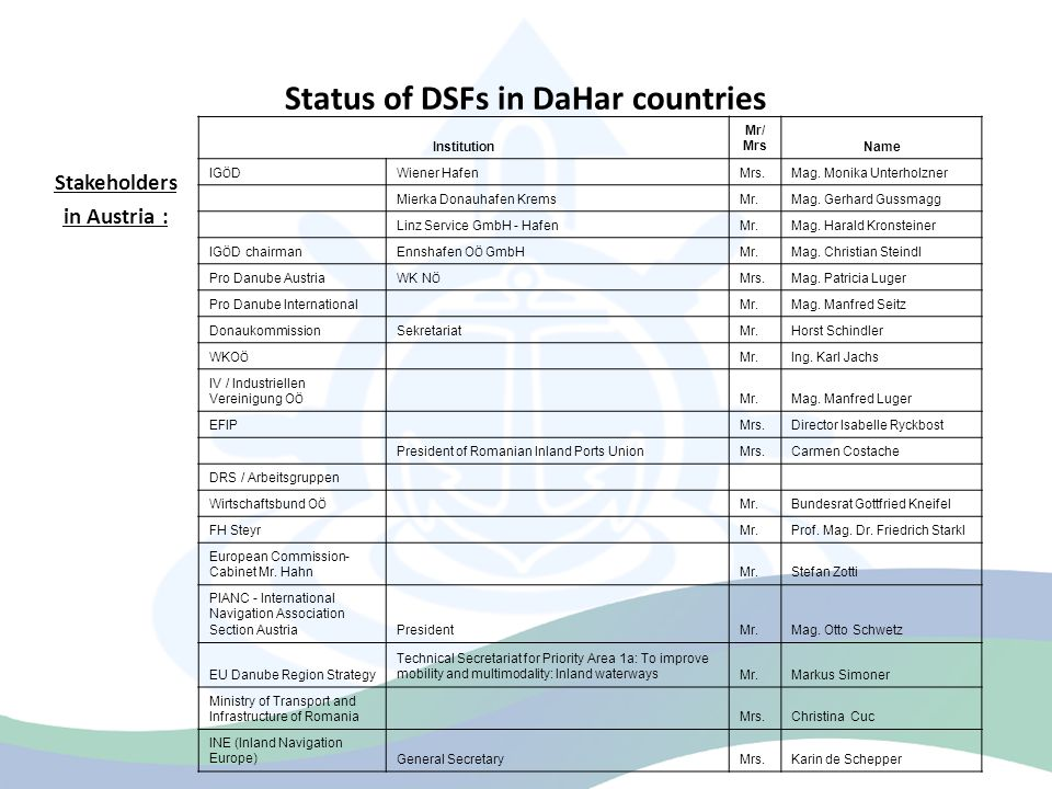 Status of DSFs in DaHar countries Stakeholders and target groups in Slovakia: Proposed target groups are divided into following categories: National and local administrations, government and authorities.