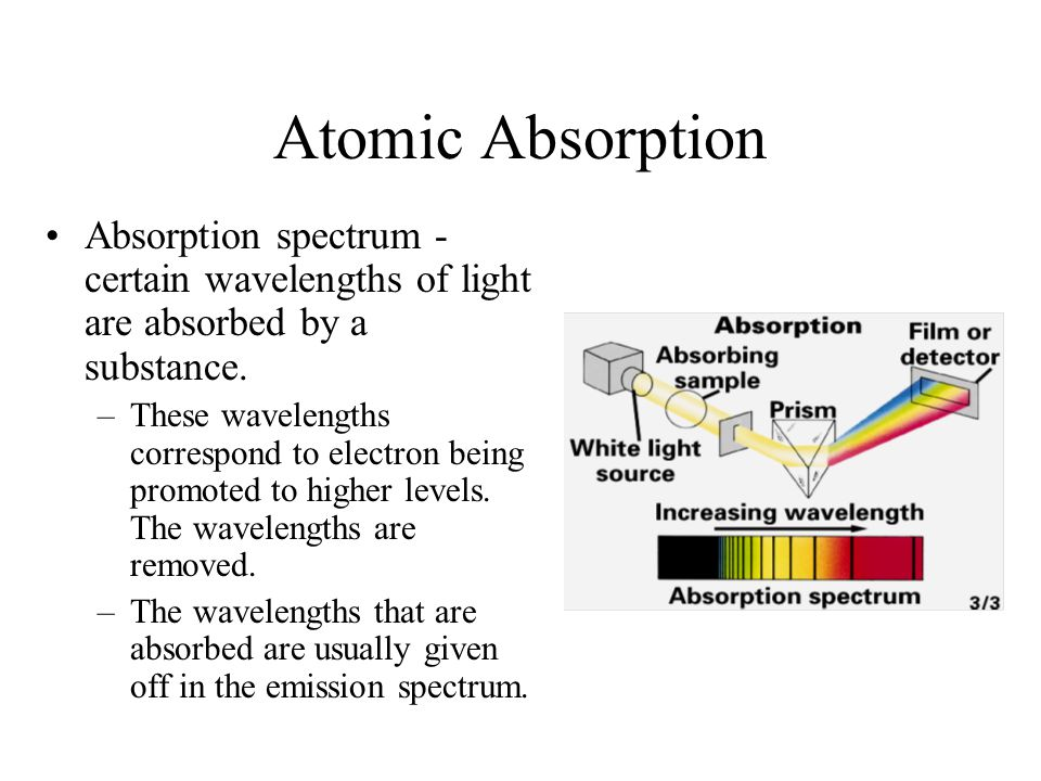 Atomic Absorption Absorption spectrum - certain wavelengths of light are absorbed by a substance.
