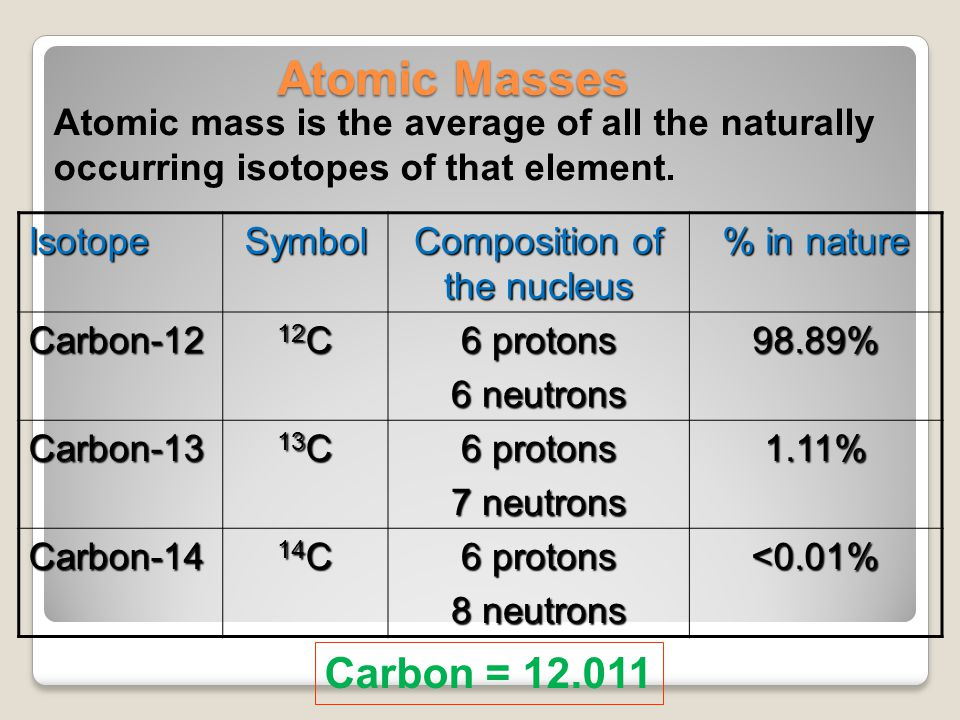 Atomic Masses Atomic mass is the average of all the naturally occurring isotopes of that element. Carbon = 12.011 IsotopeSymbol Composition of the nuc